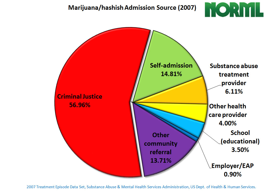 Your Smoking pie charts